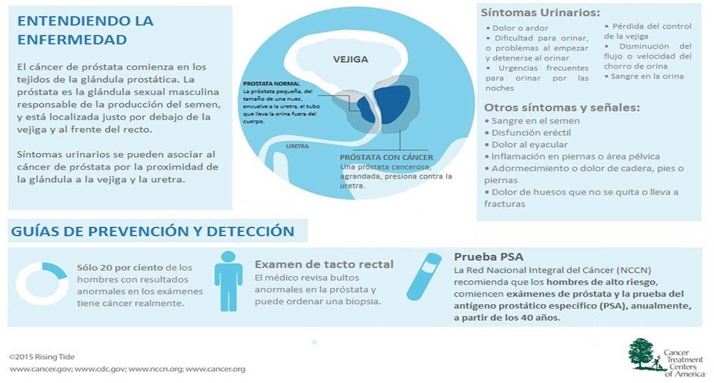 prevención de cancer de próstata