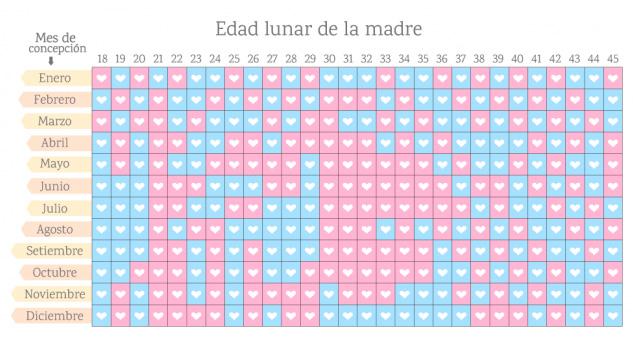 Calendario Chino Para Saber Si Es Nina O Nino.Descubre El Sexo De Tu Bebe Con El Calendario Lunar Chino