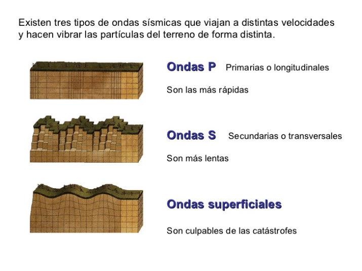 cuales tonada los diferentes tipos de ondas que existen